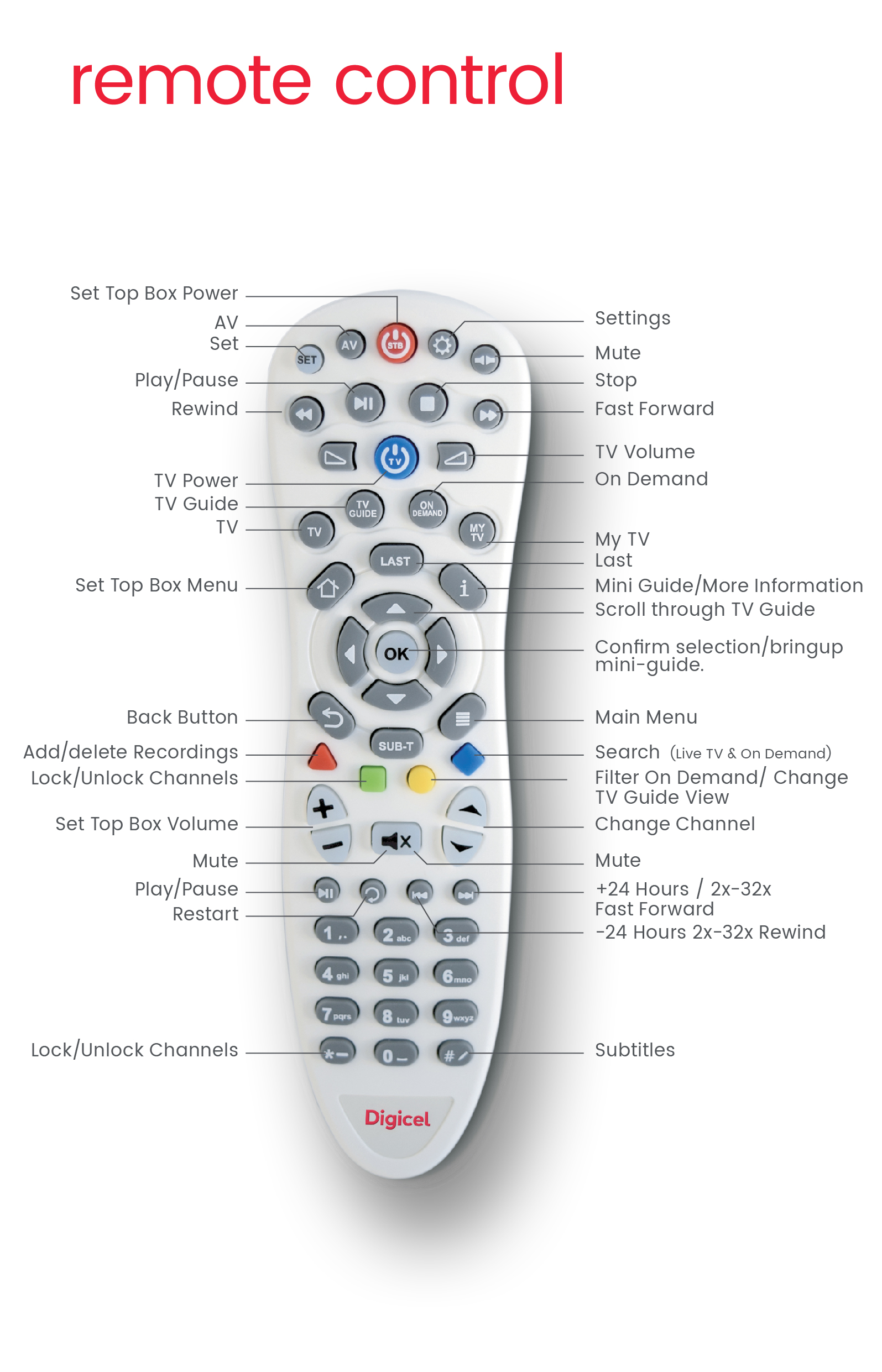 Using your Digicel Remote – Home - Jamaica